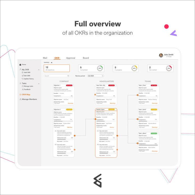 OKR map for full organization overview