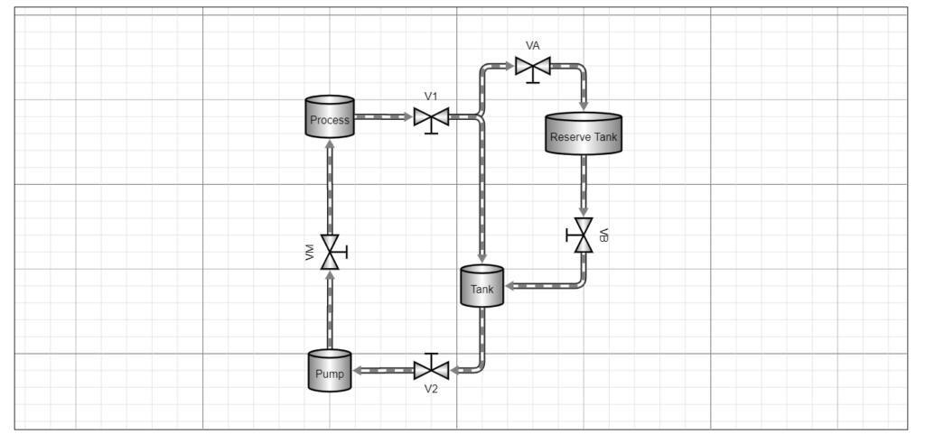 GoJS flow diagram