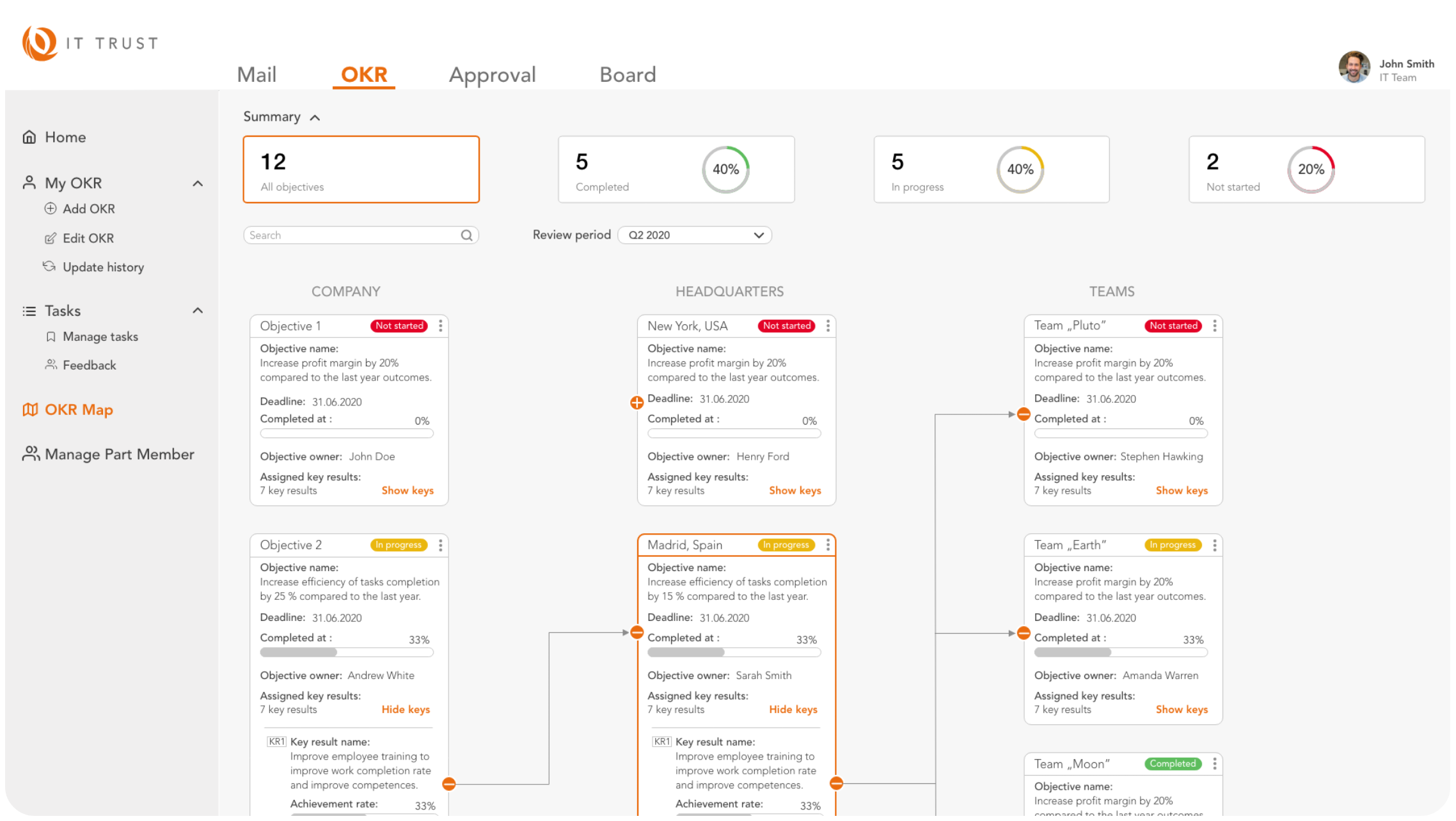 okr - overview