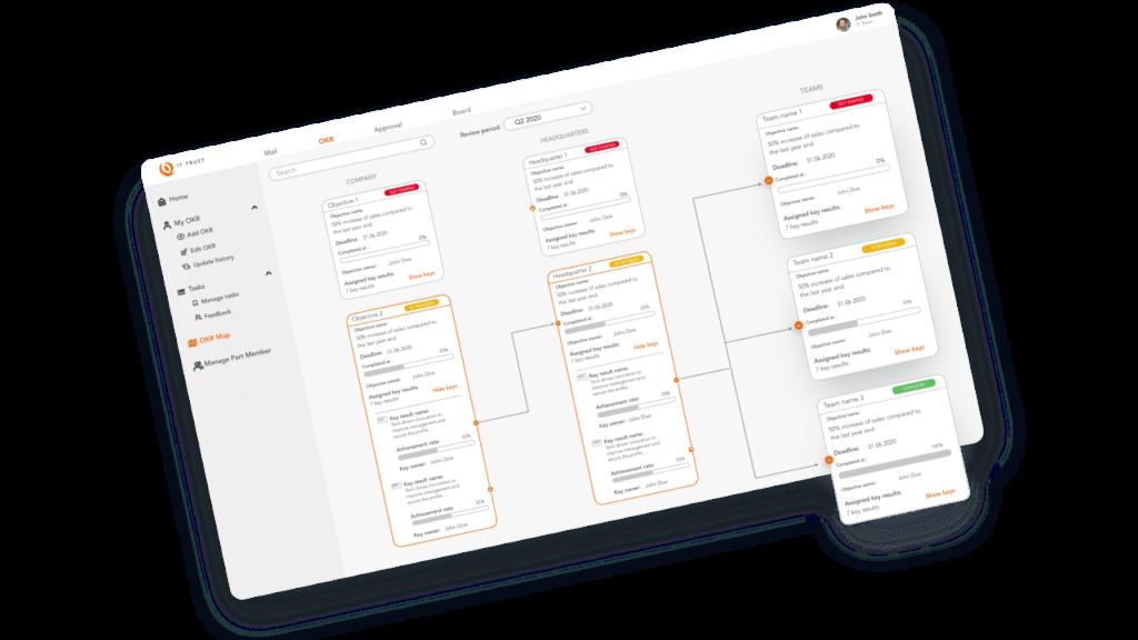 Organization chart with OKR editor