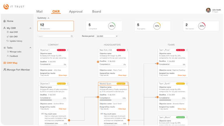 The OKR Map indicates the processes within the organization with the priorities highlights.