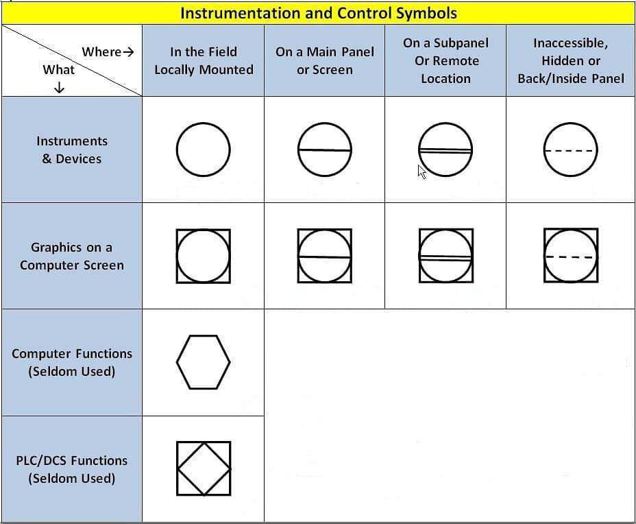 Instrumentation and control symbols