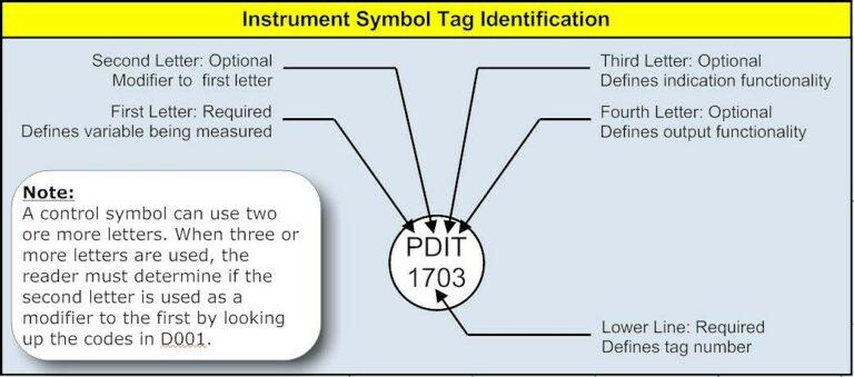 Instrument Symbol Tag Indetification