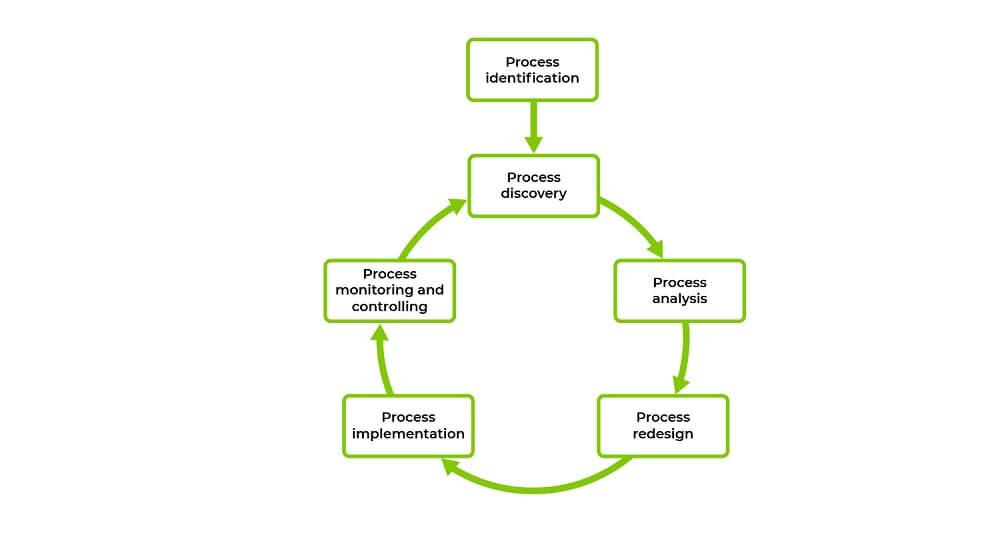BPM lifecycle