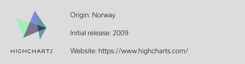 Highcharts Java Script Library
