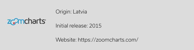 ZoomCharts Java Script Library