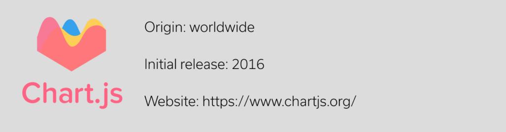 Chart.js JavaScript Library