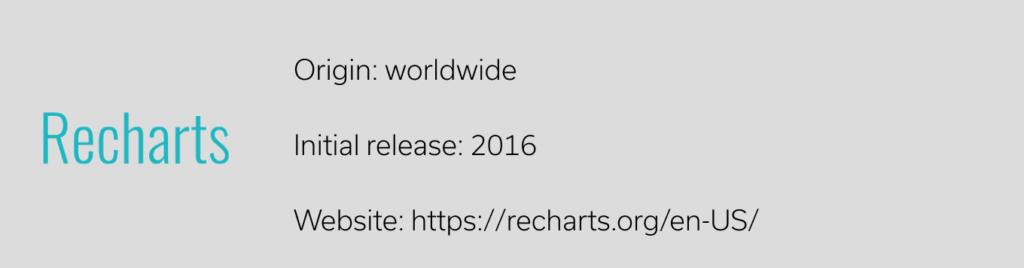 Recharts JavaScript Library