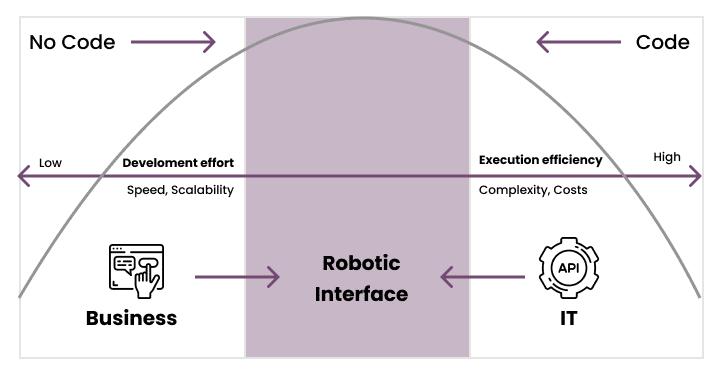 Robotic interface model