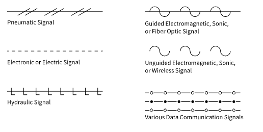 Various types of signals
